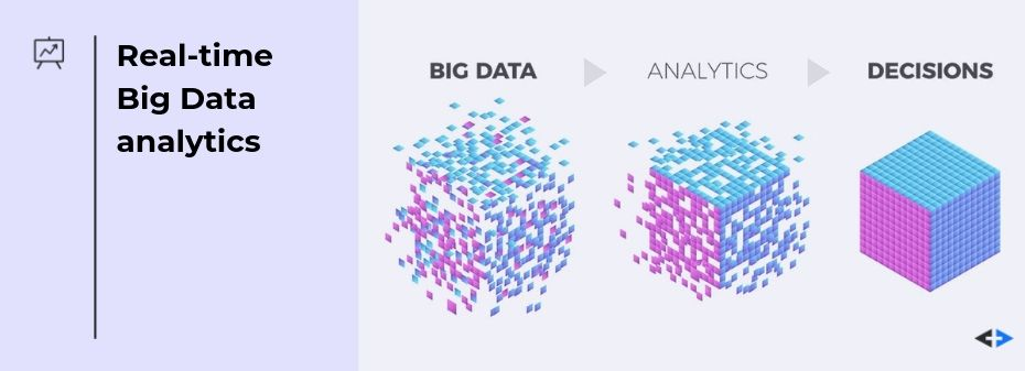 big data analytics in real-time