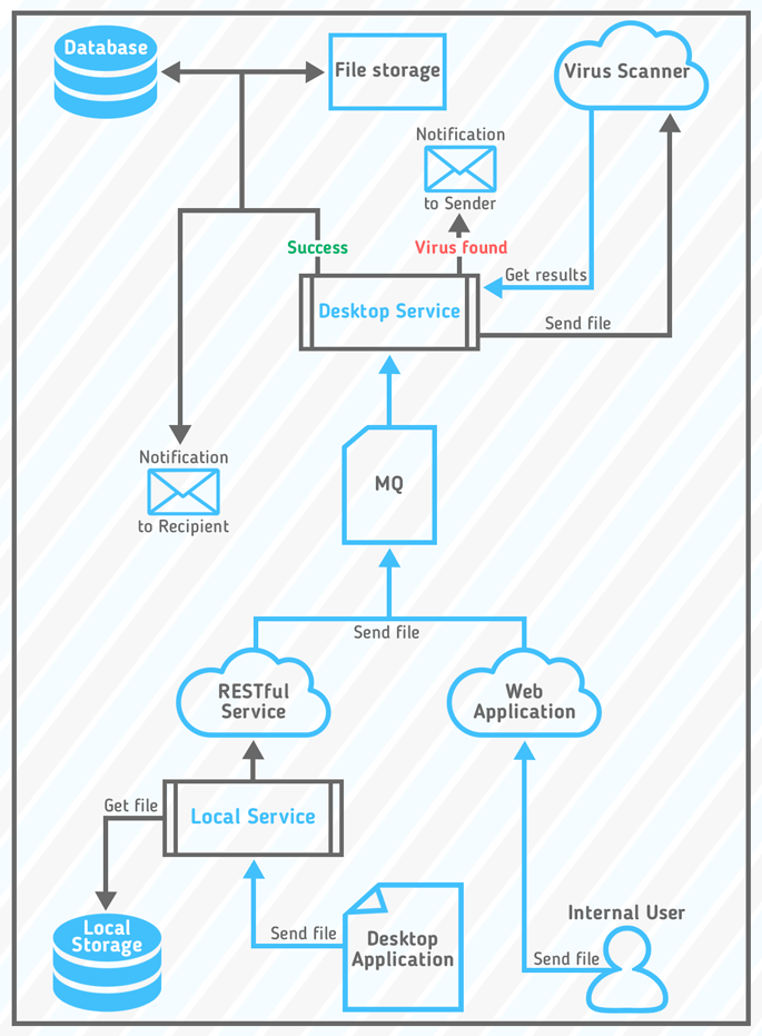 email_security_scheme