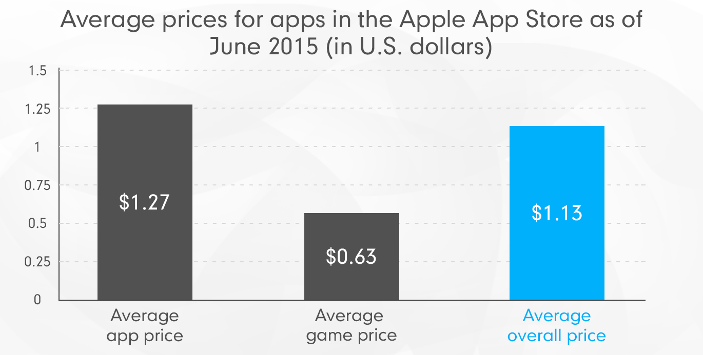 Average prices in the App Store July 2015