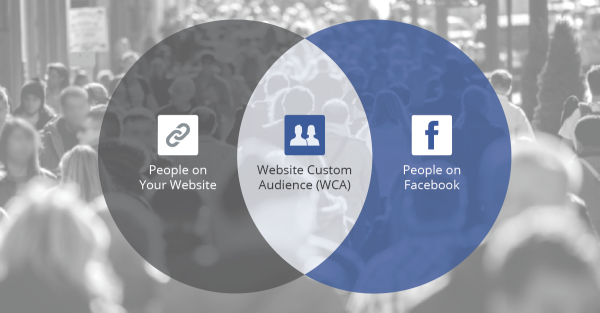 Facebook is an important social media platform that can generate a large volume of traffic to your site.