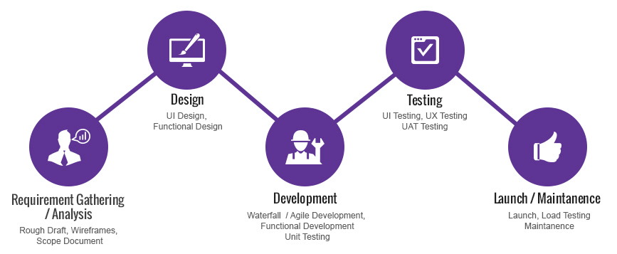 Stages of mobile development
