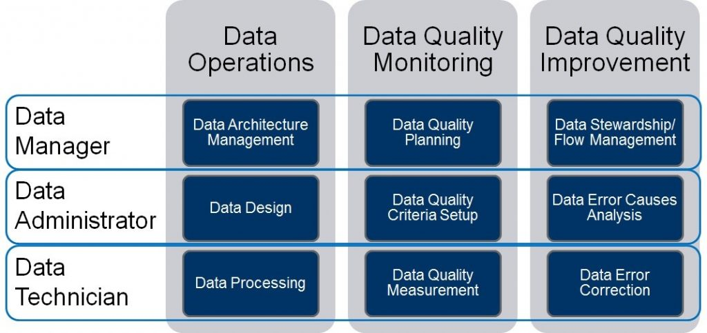 Data Quality Management - the impact of information quality