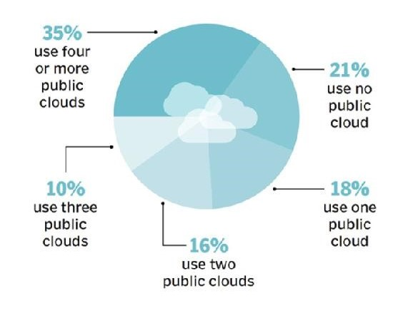 Cloud Strategy offer greater flexibility