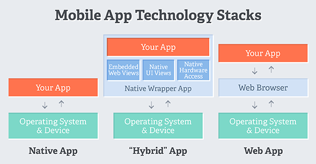 Choose your app architecture
