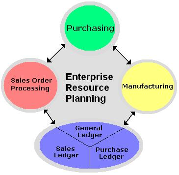 Enterprise Resource Planning Software