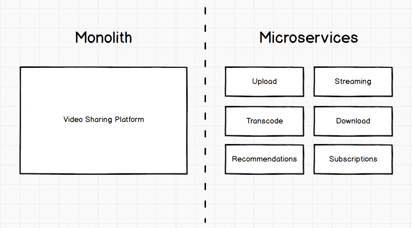 Comparison of monolithic architecture and microservices