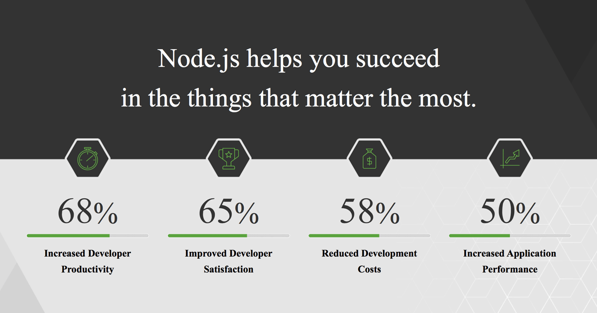 Why we love node js