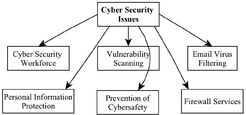 Cybersecurity issues