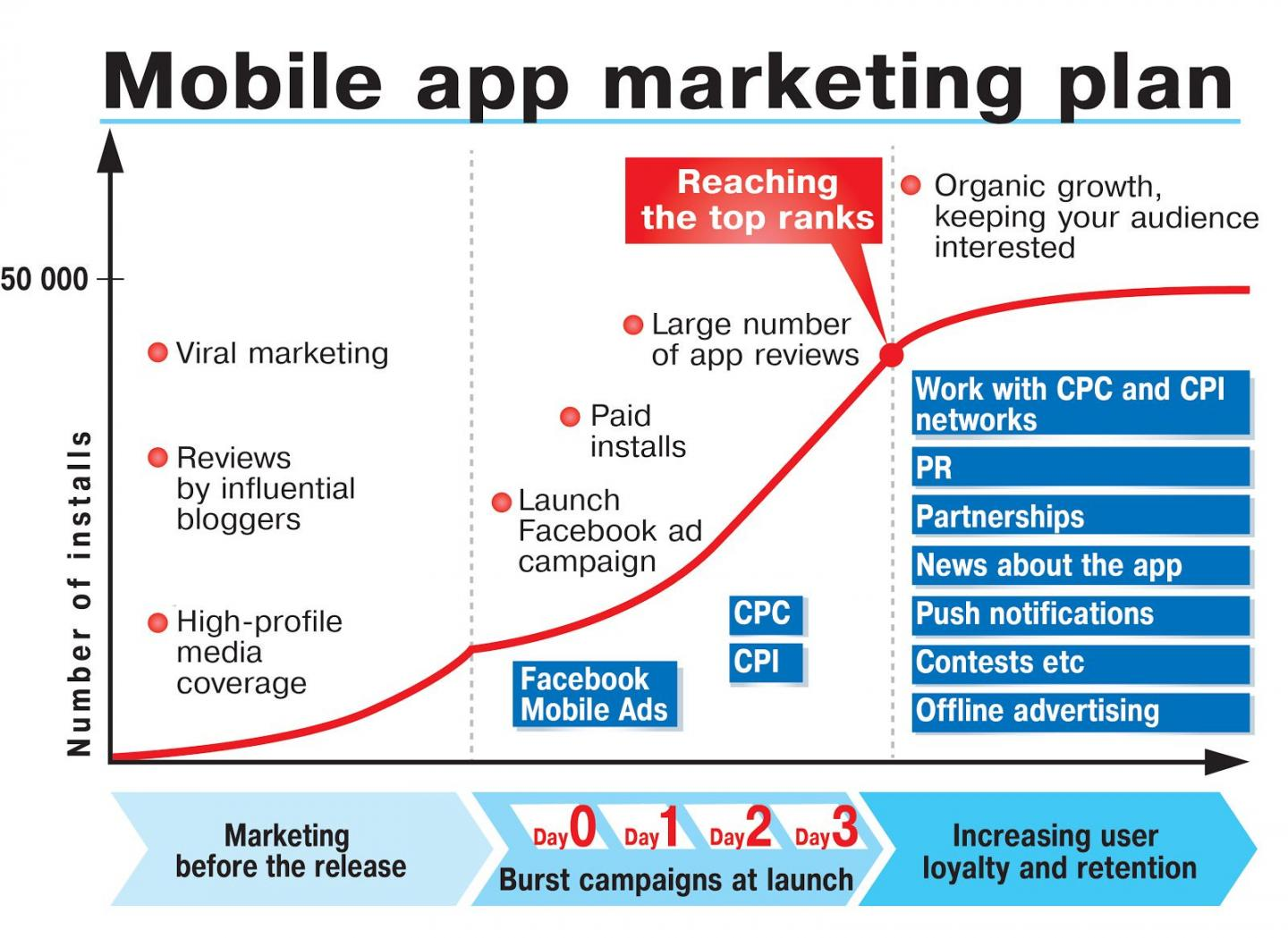 How to plan app marketing strategy