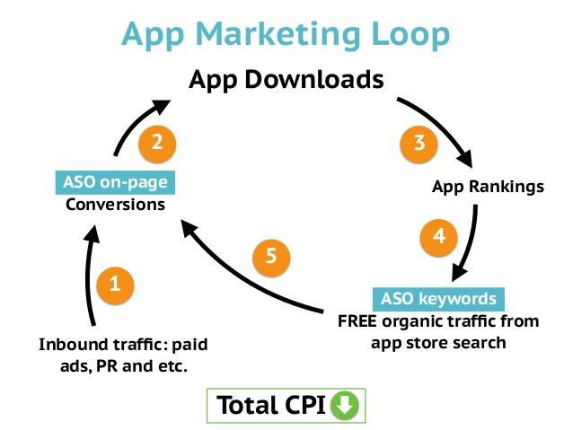 App marketing loop