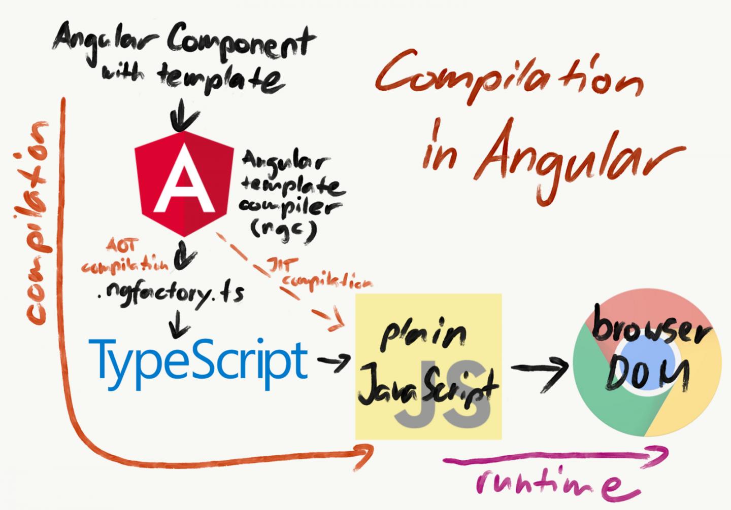 Getting Acquainted with Angular