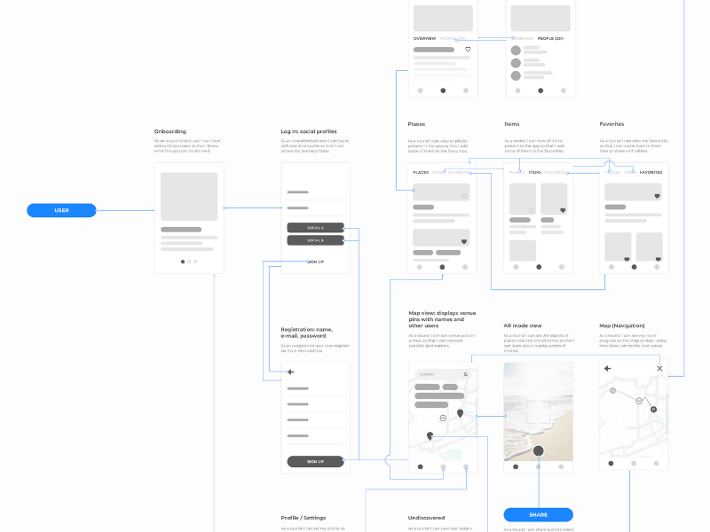 How wireframe looks