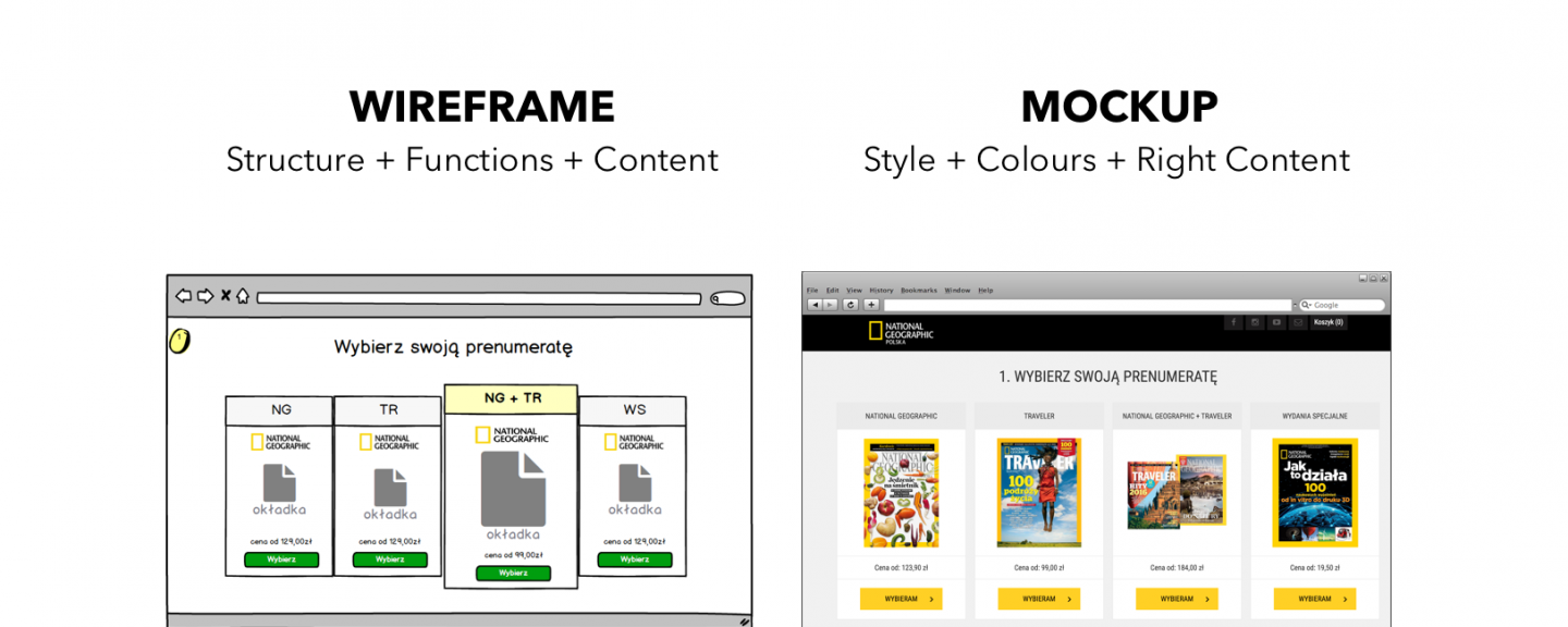 wireframe vs mockup