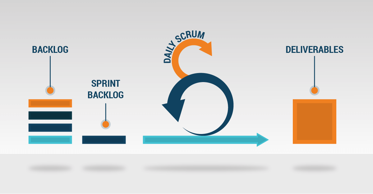 scrum artefacts product backlog