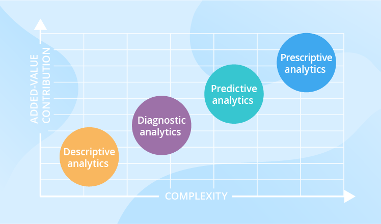 What are the different types of analytics?