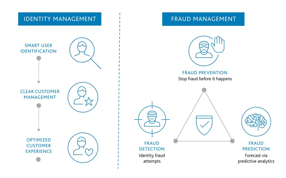 customer analytics and fraud prevention
