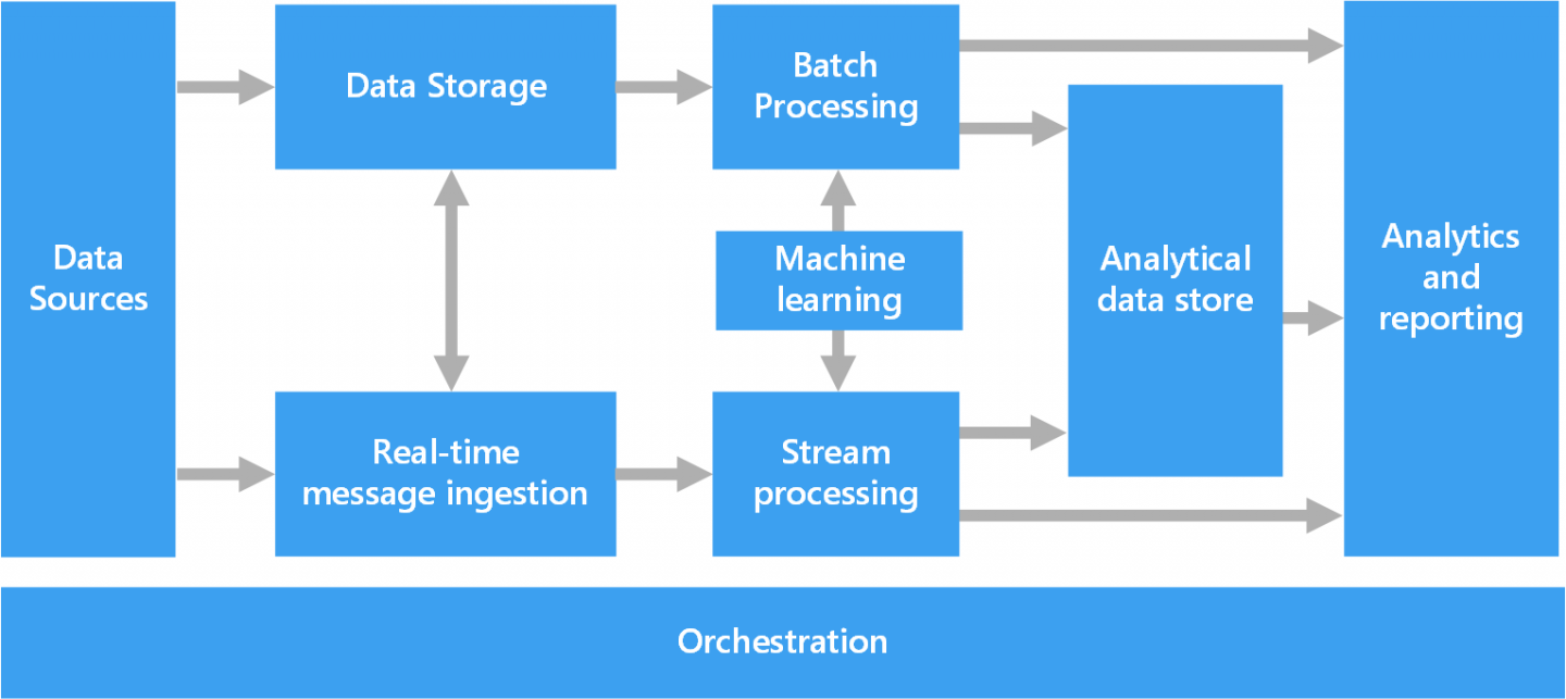big data analysis architecture