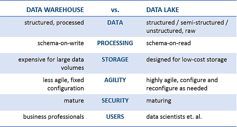data lake data warehouse