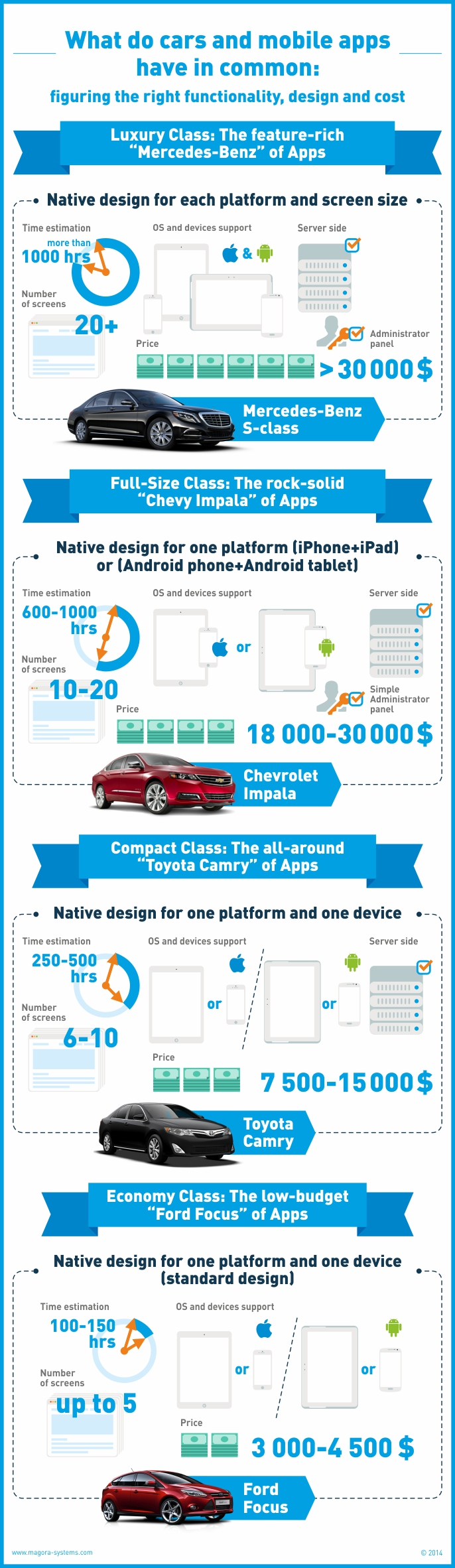 MobileApps&Cars_infographic_2